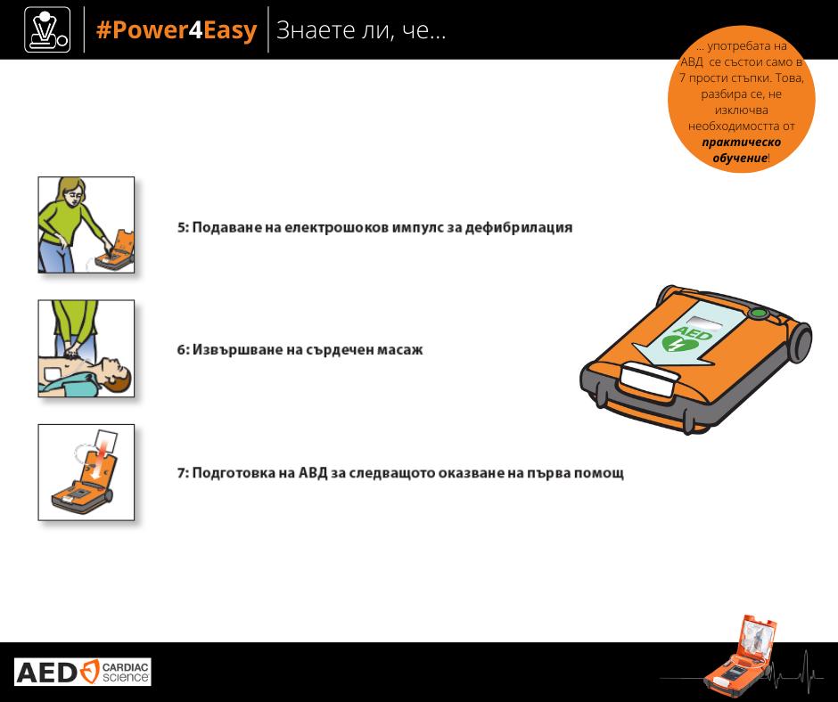 Стъпки за подготовка на Автоматичен дефибрилатор Powerheart G5 за работа